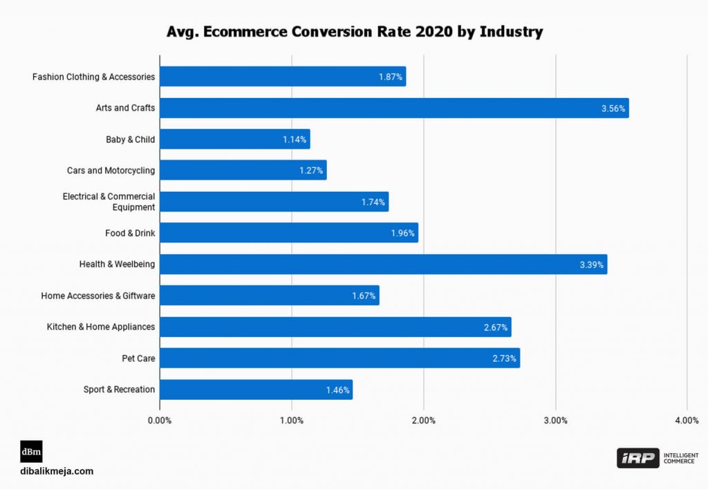 Avg. Ecommerce Conversion Rate 2020 by Industry